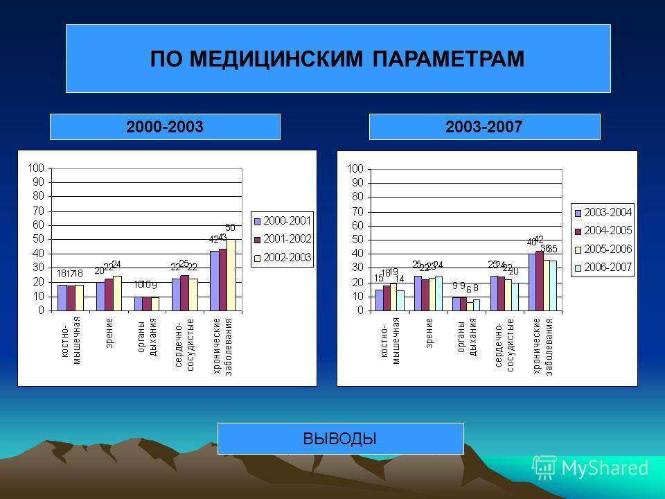 ПО МЕДИЦИНСКИМ ПАРАМЕТРАМ ВЫВОДЫ 2000-20032003-2007