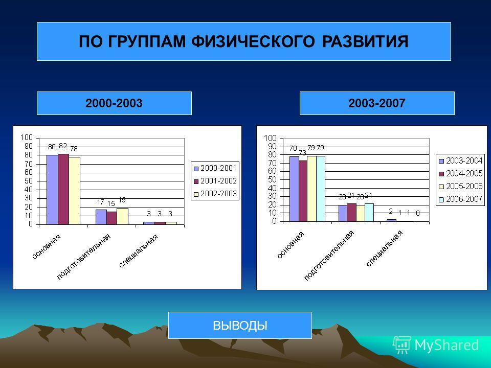 ПО ГРУППАМ ФИЗИЧЕСКОГО РАЗВИТИЯ 2000-20032003-2007 ВЫВОДЫ