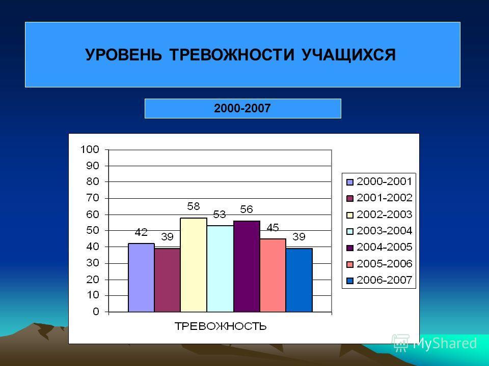 УРОВЕНЬ ТРЕВОЖНОСТИ УЧАЩИХСЯ 2000-2007