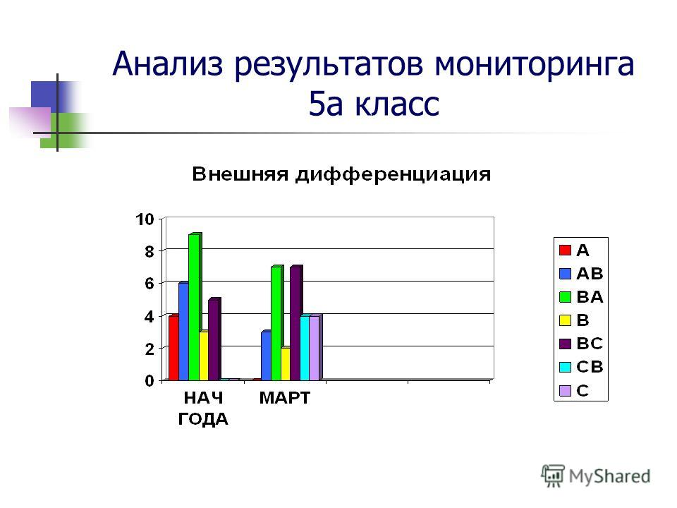Анализ результатов мониторинга 5а класс