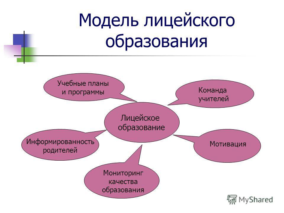 Модель лицейского образования Лицейское образование Учебные планы и программы Команда учителей Мотивация Мониторинг качества образования Информированность родителей