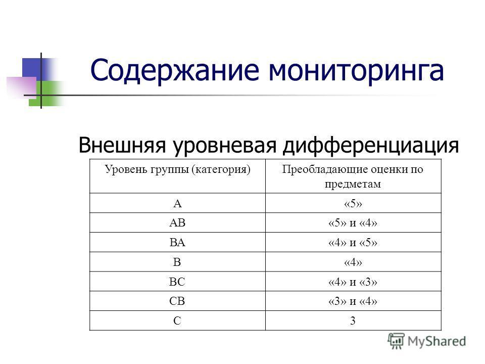 Содержание мониторинга Внешняя уровневая дифференциация Уровень группы (категория)Преобладающие оценки по предметам А«5» АВ«5» и «4» ВА«4» и «5» В«4» ВС«4» и «3» СВ«3» и «4» С3