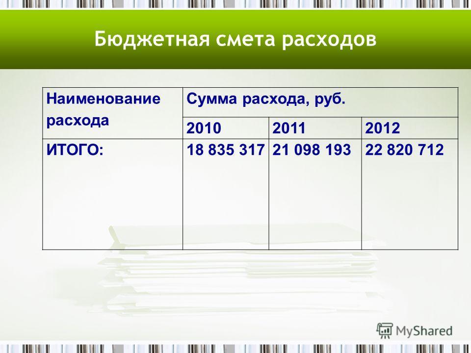 Бюджетная смета расходов Наименование расхода Сумма расхода, руб. 201020112012 ИТОГО:18 835 31721 098 19322 820 712
