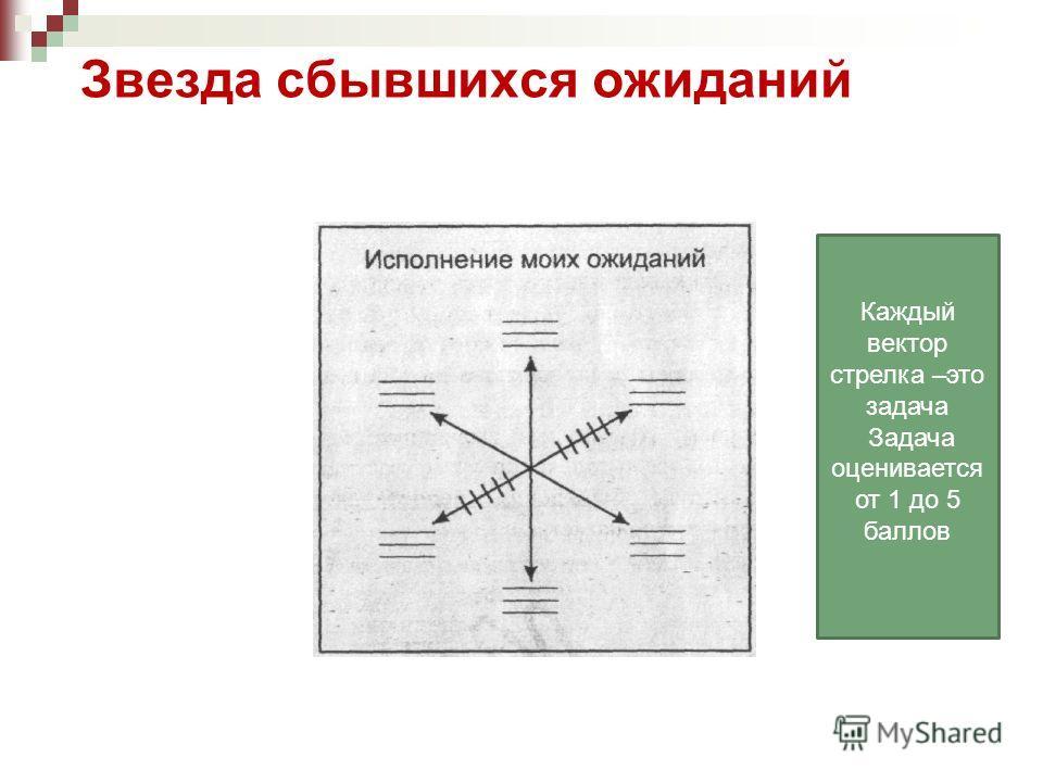 Звезда сбывшихся ожиданий Каждый вектор стрелка –это задача Задача оценивается от 1 до 5 баллов