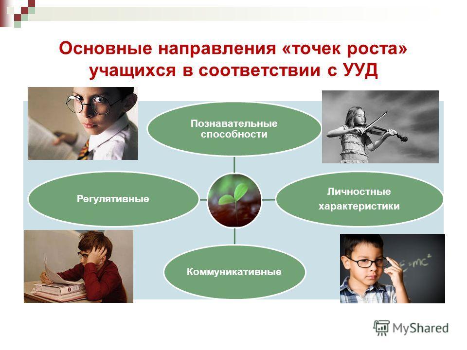 Основные направления «точек роста» учащихся в соответствии с УУД Познавательные способности Личностные характеристики КоммуникативныеРегулятивные