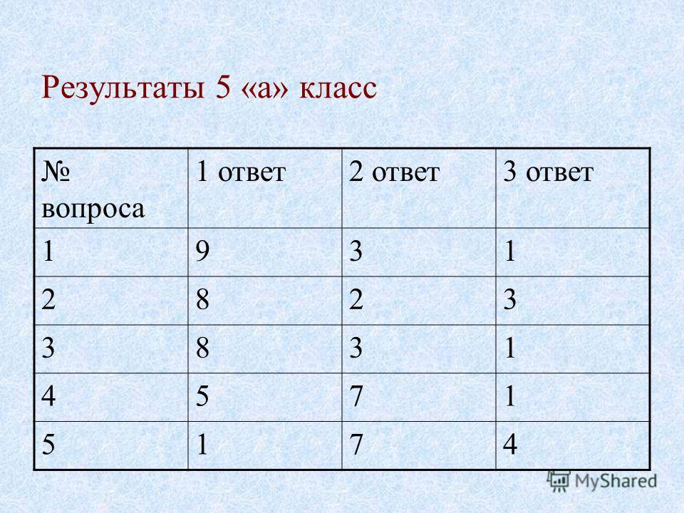 Результаты 5 «а» класс вопроса 1 ответ2 ответ3 ответ 1931 2823 3831 4571 5174