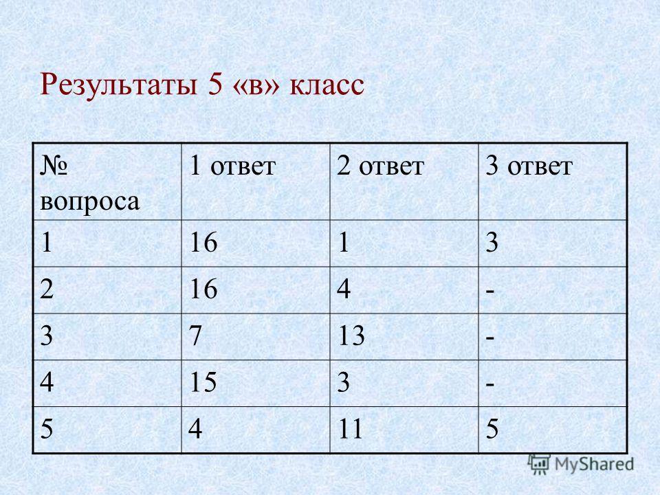 Результаты 5 «в» класс вопроса 1 ответ2 ответ3 ответ 11613 2 4- 3713- 4153- 54115