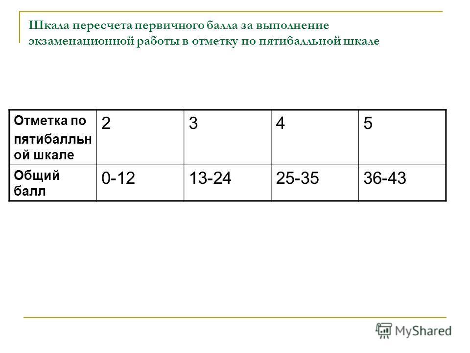 Шкала пересчета первичного балла за выполнение экзаменационной работы в отметку по пятибалльной шкале Отметка по пятибалльн ой шкале 2345 Общий балл 0-1213-2425-3536-43