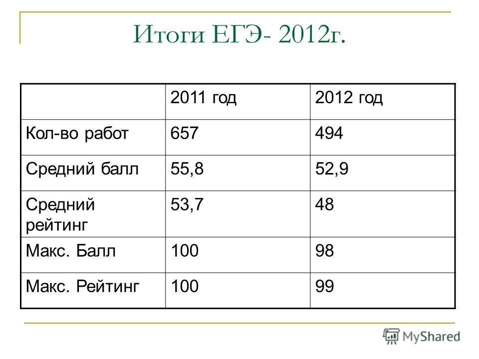 Итоги ЕГЭ- 2012г. 2011 год2012 год Кол-во работ657494 Средний балл55,852,9 Средний рейтинг 53,748 Макс. Балл10098 Макс. Рейтинг10099