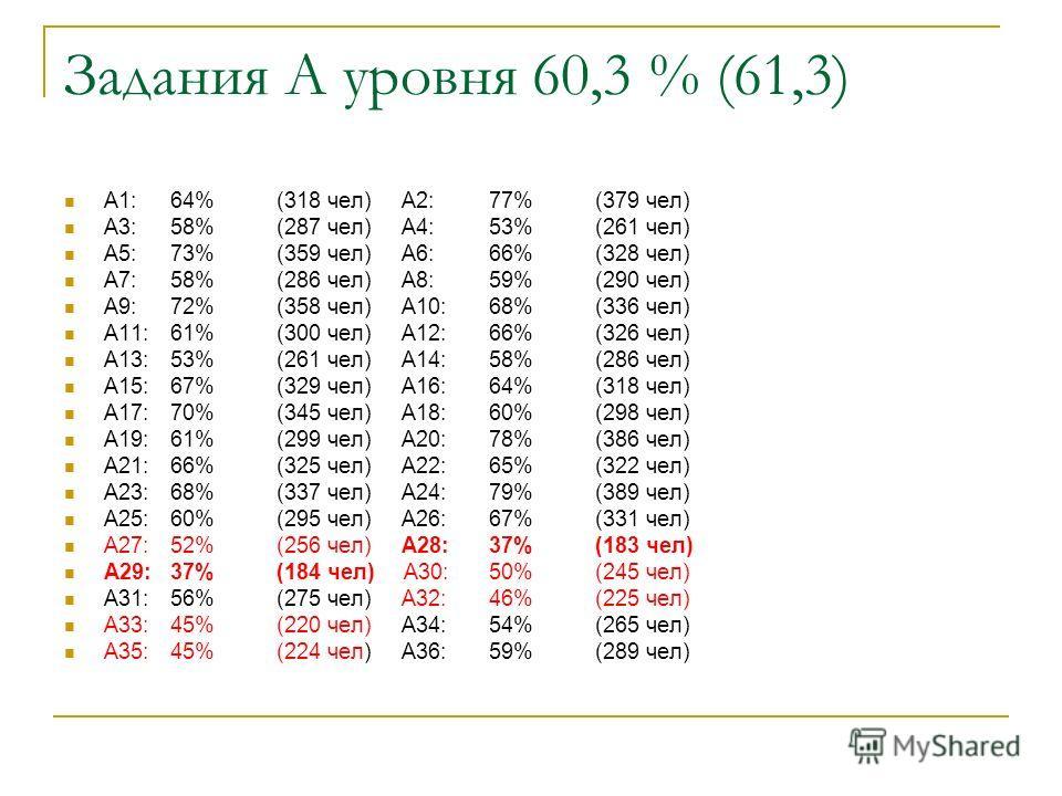 Задания А уровня 60,3 % (61,3) A1:64%(318 чел) A2:77%(379 чел) A3:58%(287 чел) A4:53%(261 чел) A5:73%(359 чел) A6:66%(328 чел) A7:58%(286 чел) A8:59%(290 чел) A9:72%(358 чел) A10:68%(336 чел) A11:61%(300 чел) A12:66%(326 чел) A13:53%(261 чел) A14:58%