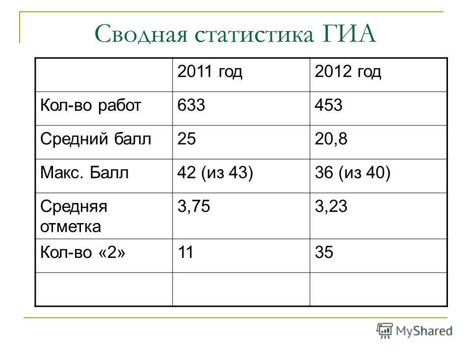 Сводная статистика ГИА 2011 год2012 год Кол-во работ633453 Средний балл2520,8 Макс. Балл42 (из 43)36 (из 40) Средняя отметка 3,753,23 Кол-во «2»1135