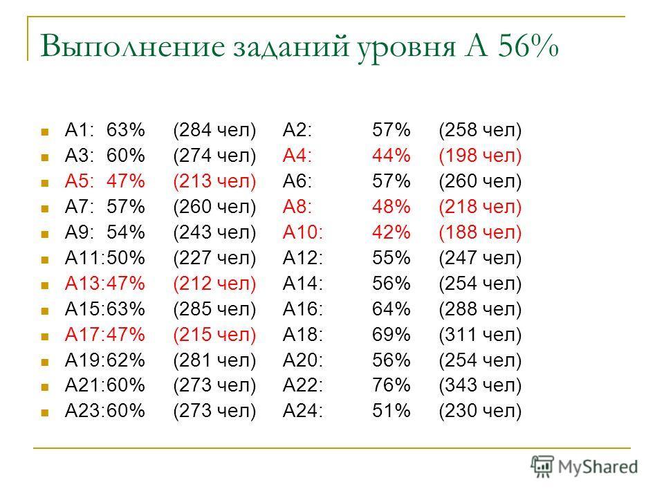 Выполнение заданий уровня А 56% A1:63%(284 чел) A2:57%(258 чел) A3:60%(274 чел) A4:44%(198 чел) A5:47%(213 чел) A6:57%(260 чел) A7:57%(260 чел) A8:48%(218 чел) A9:54%(243 чел) A10:42%(188 чел) A11:50%(227 чел) A12:55%(247 чел) A13:47%(212 чел) A14:56