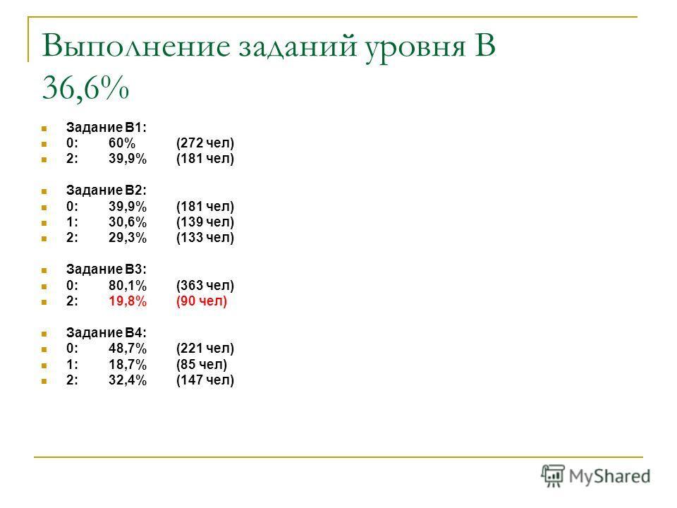 Выполнение заданий уровня В 36,6% Задание B1: 0: 60%(272 чел) 2: 39,9%(181 чел) Задание B2: 0: 39,9%(181 чел) 1: 30,6%(139 чел) 2: 29,3%(133 чел) Задание B3: 0: 80,1%(363 чел) 2: 19,8%(90 чел) Задание B4: 0: 48,7%(221 чел) 1: 18,7%(85 чел) 2: 32,4%(1