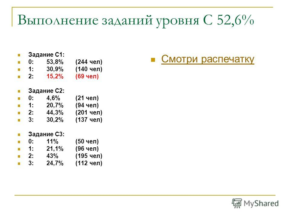 Выполнение заданий уровня С 52,6% Задание С1: 0: 53,8%(244 чел) 1: 30,9%(140 чел) 2: 15,2%(69 чел) Задание С2: 0: 4,6%(21 чел) 1: 20,7%(94 чел) 2: 44,3%(201 чел) 3: 30,2%(137 чел) Задание С3: 0: 11%(50 чел) 1: 21,1%(96 чел) 2: 43%(195 чел) 3: 24,7%(1