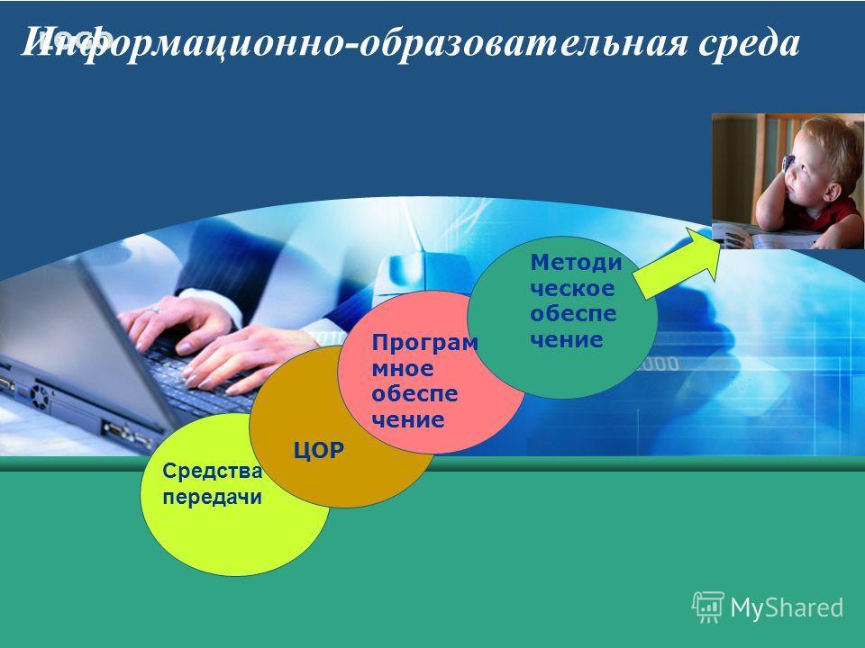 LOGO Информационно-образовательная среда Средства передачи ЦОР Програм мное обеспе чение Методи ческое обеспе чение