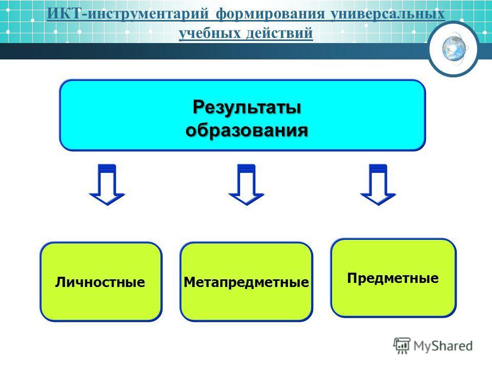 Метапредметные Предметные Личностные Результаты образования ИКТ-инструментарий формирования универсальных учебных действий