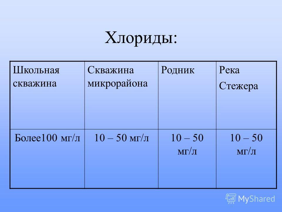 Хлориды: Школьная скважина Скважина микрорайона РодникРека Стежера Более100 мг/л10 – 50 мг/л