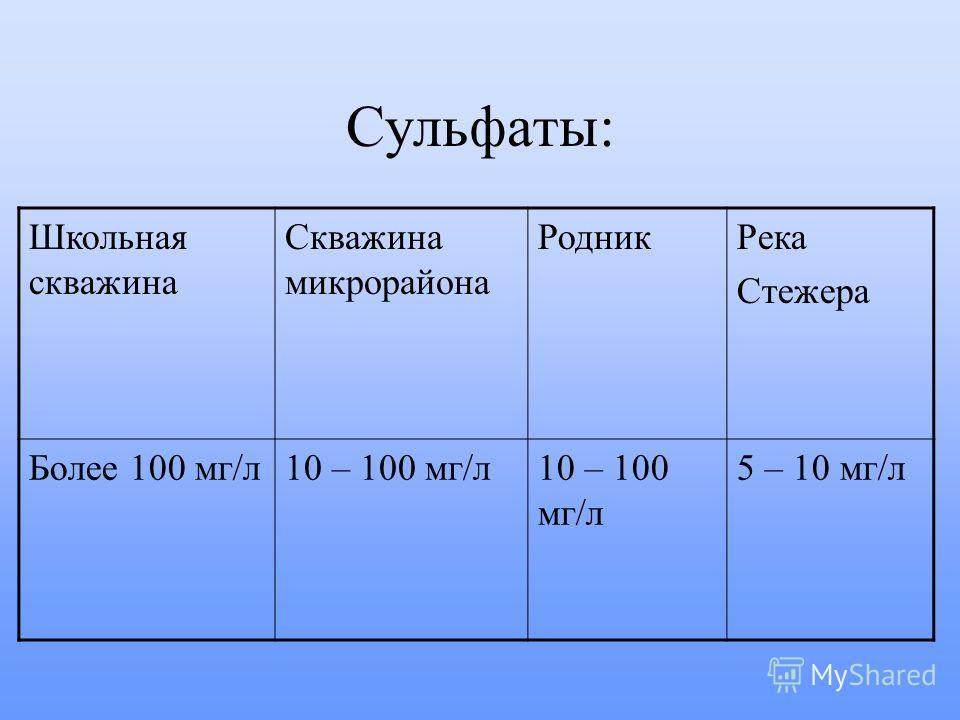 Сульфаты: Школьная скважина Скважина микрорайона РодникРека Стежера Более 100 мг/л10 – 100 мг/л 5 – 10 мг/л
