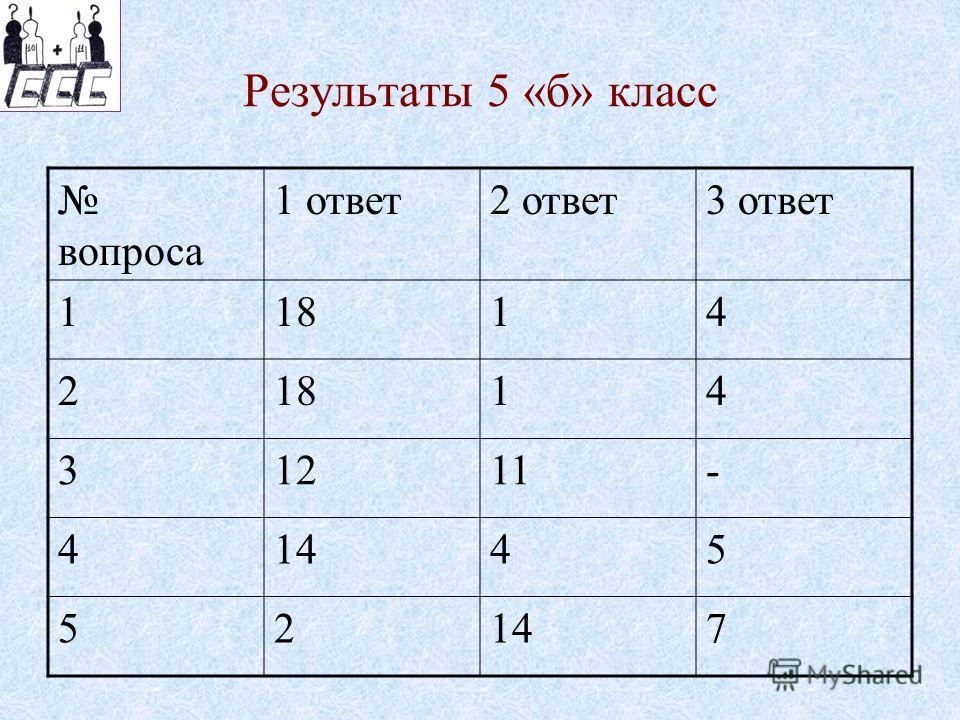 Результаты 5 «б» класс вопроса 1 ответ2 ответ3 ответ 11814 2 14 31211- 41445 52 7