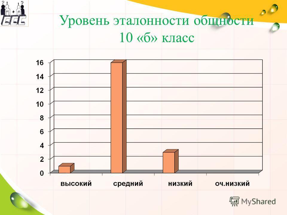 Уровень эталонности общности 10 «б» класс