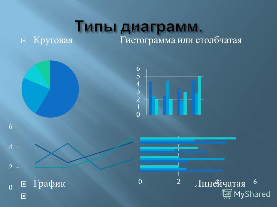 Круговая Гистограмма или столбчатая График Линейчатая