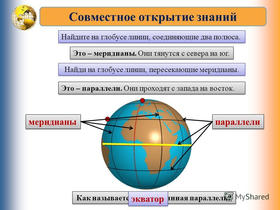 Совместное открытие знаний Найдите на глобусе линии, соединяющие два полюса. Это – меридианы. Они тянутся с севера на юг. Найди на глобусе линии, пересекающие меридианы. Это – параллели. Они проходят с запада на восток. меридианы параллели Как называ