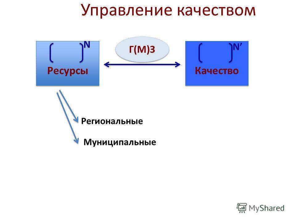 Управление качеством Ресурсы Качество Г(М)З N N Региональные Муниципальные