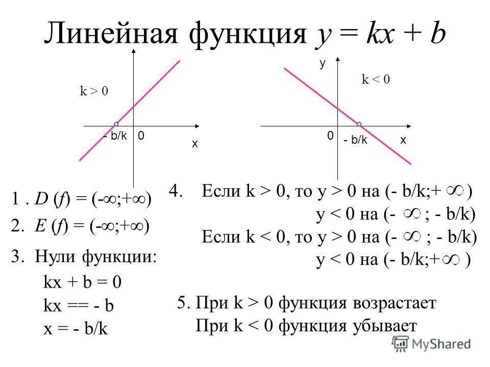 Линейная функция у = kx + b 1. D (f) = (- ;+ ) 2. E (f) = (- ;+ ) х 0 k > 0 х у 0 k < 0 3. Нули функции: kx + b = 0 kx == - b x = - b/k 5. При k > 0 функция возрастает При k < 0 функция убывает 4.Если k > 0, то у > 0 на (- b/k;+ ) у 0 на (- ; - b/k)