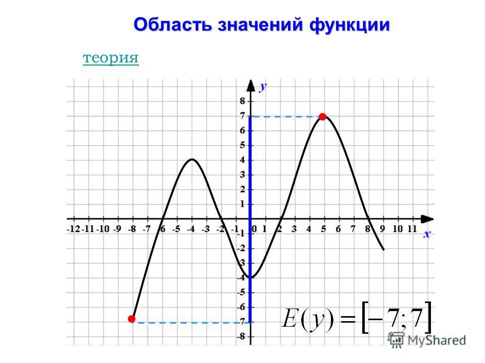 Область значений функции теория