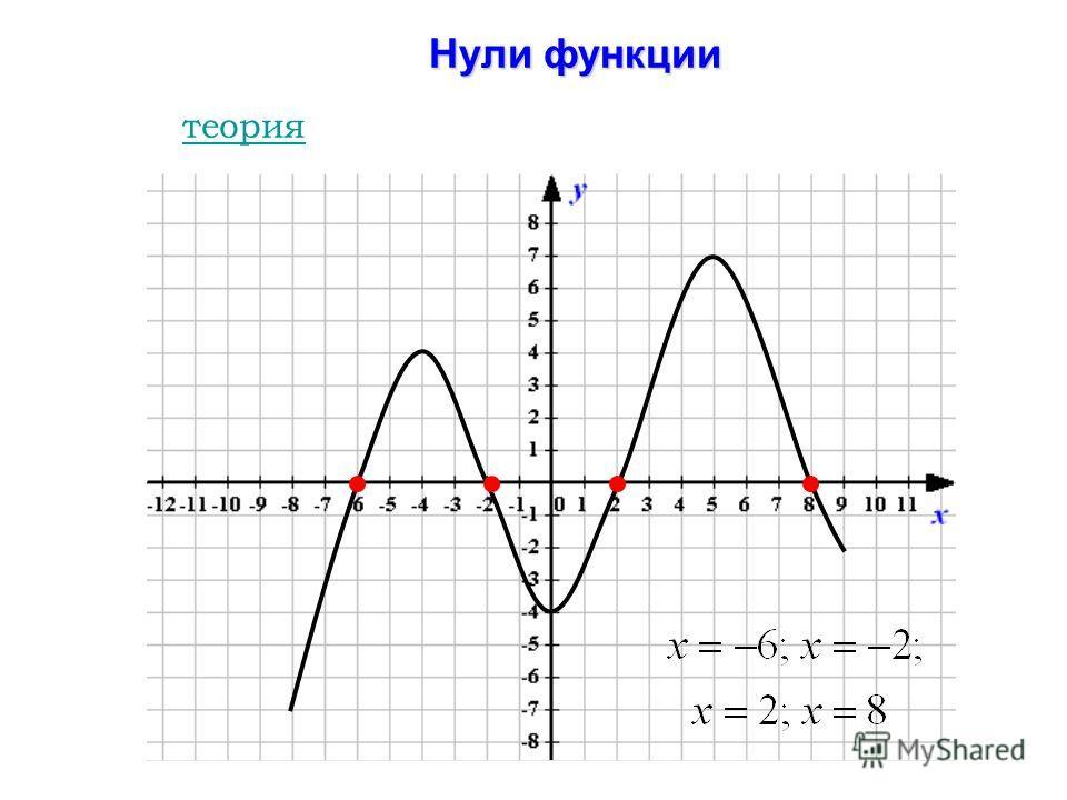 Нули функции теория