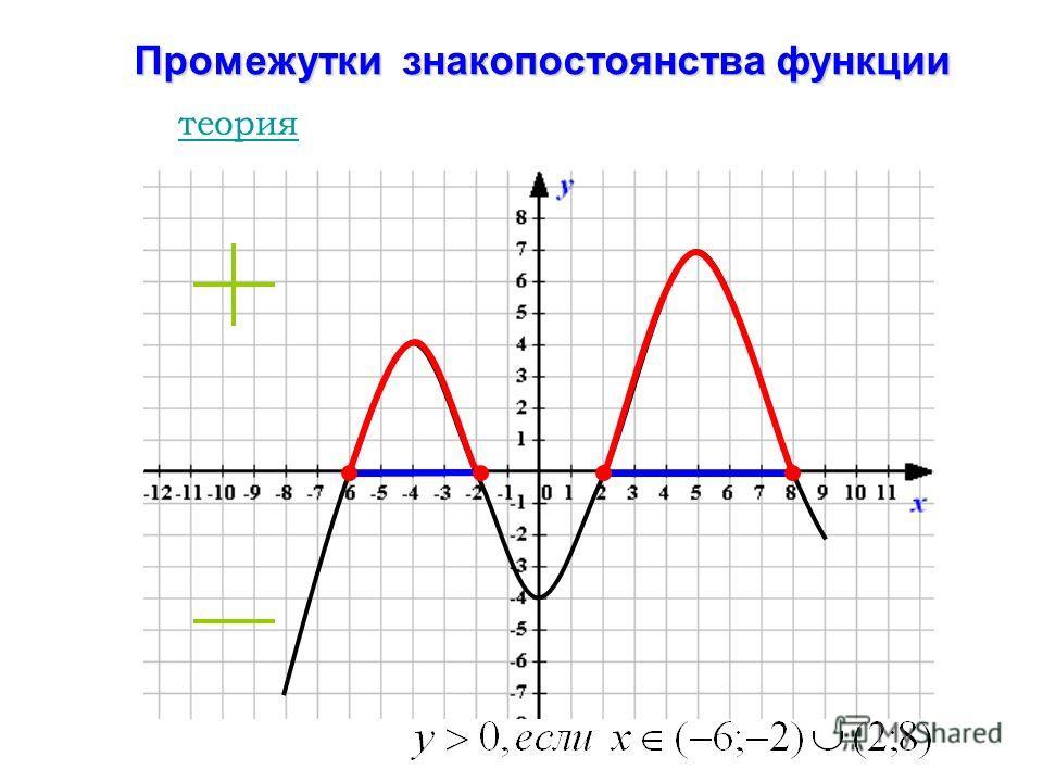 Промежутки знакопостоянства функции теория