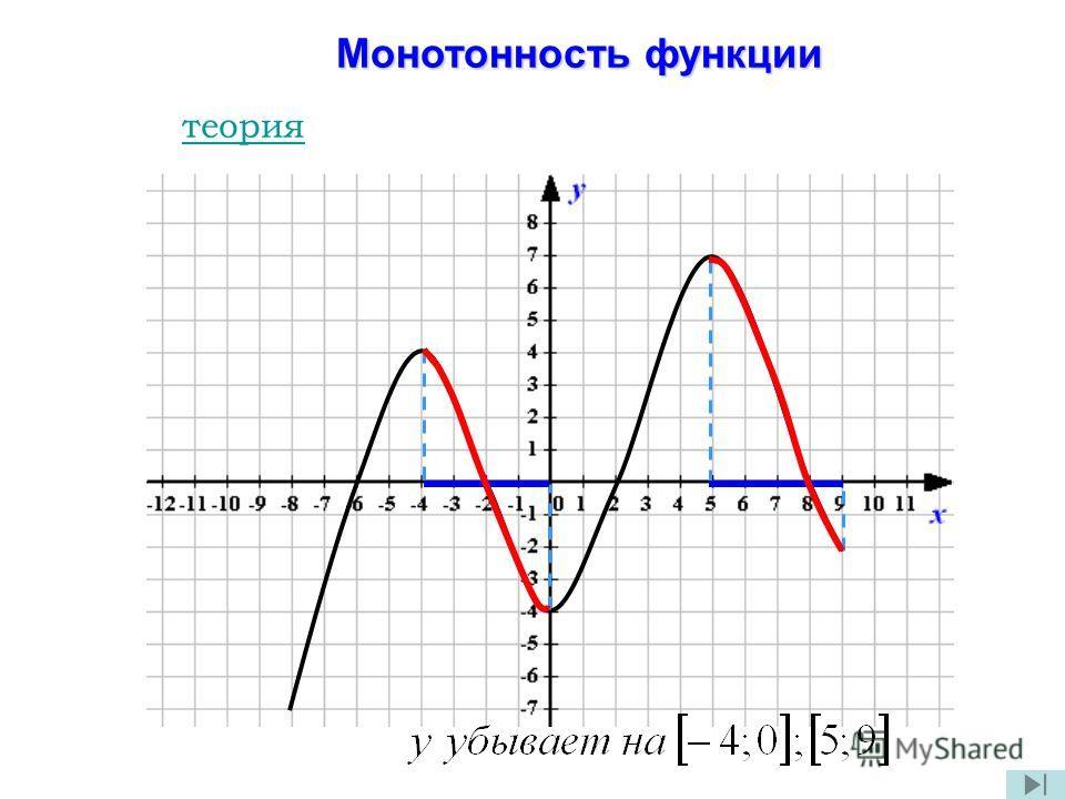 Монотонность функции Монотонность функции теория
