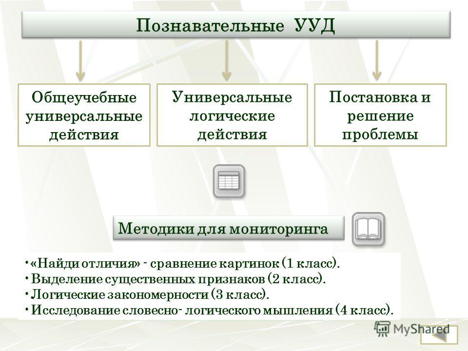 Познавательные УУД Общеучебные универсальные действия Универсальные логические действия Постановка и решение проблемы «Найди отличия» - сравнение картинок (1 класс). Выделение существенных признаков (2 класс). Логические закономерности (3 класс). Исс