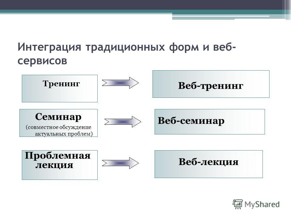 Интеграция традиционных форм и веб- сервисов Тренинг Веб-тренинг Семинар (совместное обсуждение актуальных проблем) Веб-семинар Проблемная лекция Веб-лекция