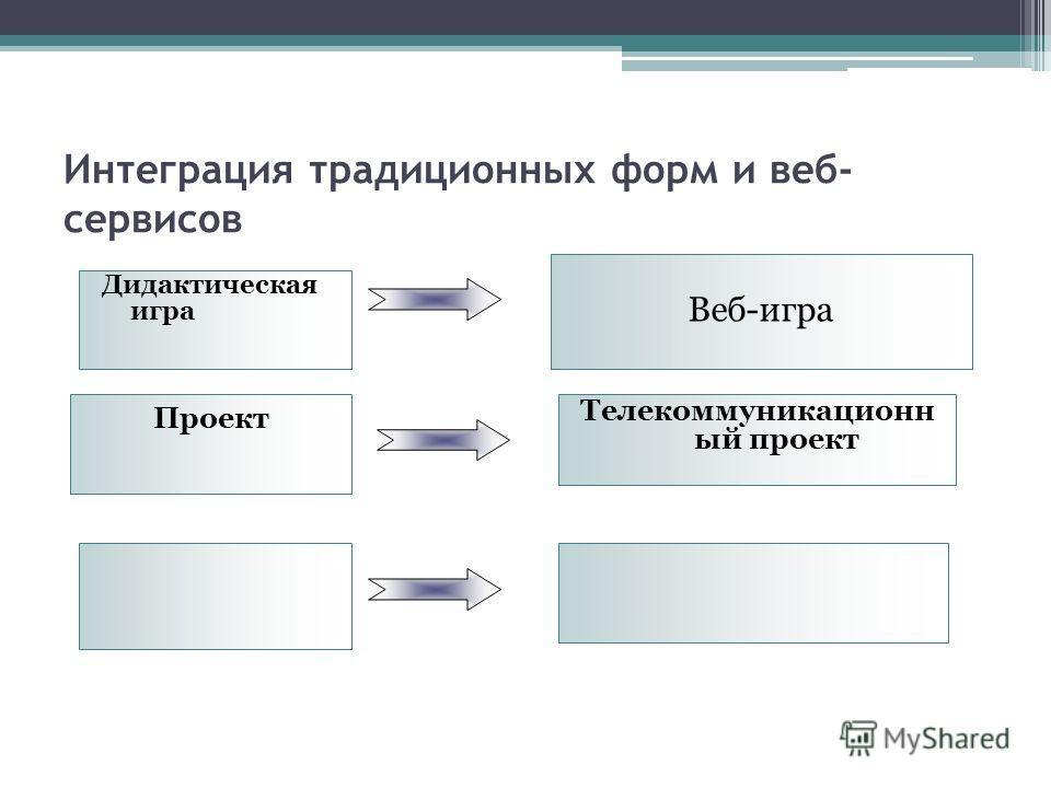 Интеграция традиционных форм и веб- сервисов Дидактическая игра Веб-игра Проект Телекоммуникационн ый проект