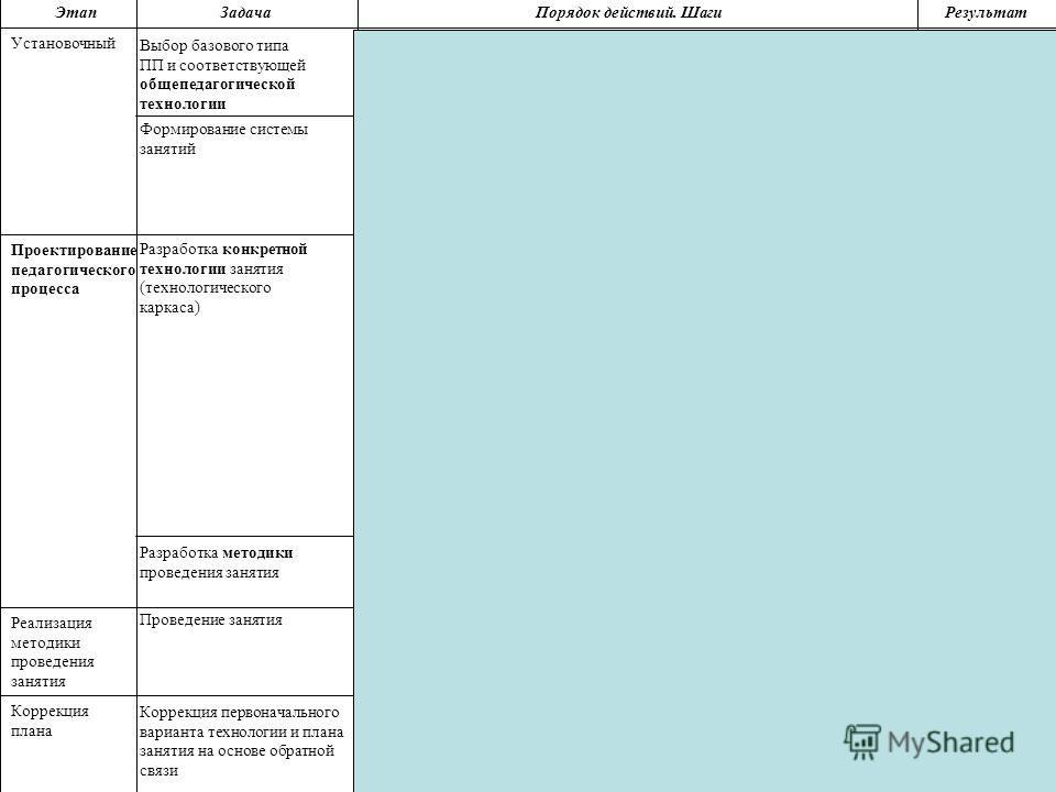 4. Конкретизация образовательной цели 12. Реальный учебный процесс 14. Корректировка технологии, плана занятия, программы. 9. Продумывание возможных выборов обучающимися цели, соответствующих технологий и потоков 5. Фиксация технологического каркаса