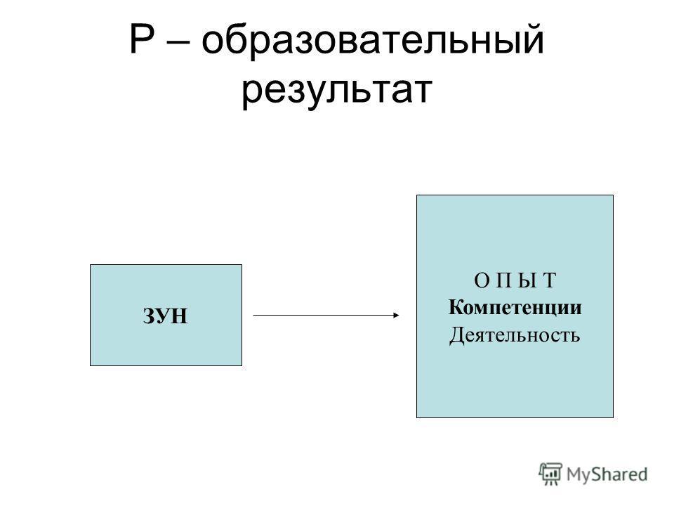 Р – образовательный результат ЗУН О П Ы Т Компетенции Деятельность