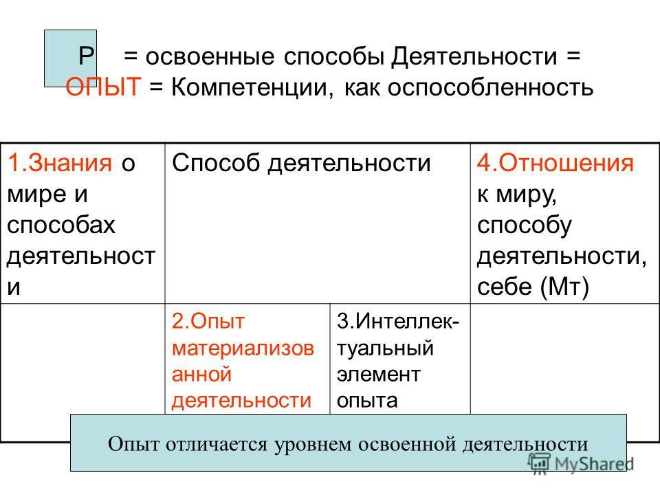 Р = освоенные способы Деятельности = ОПЫТ = Компетенции, как оспособленность 1.Знания о мире и способах деятельност и Способ деятельности4.Отношения к миру, способу деятельности, себе (Мт) 2.Опыт материализов анной деятельности (умения) 3.Интеллек- т