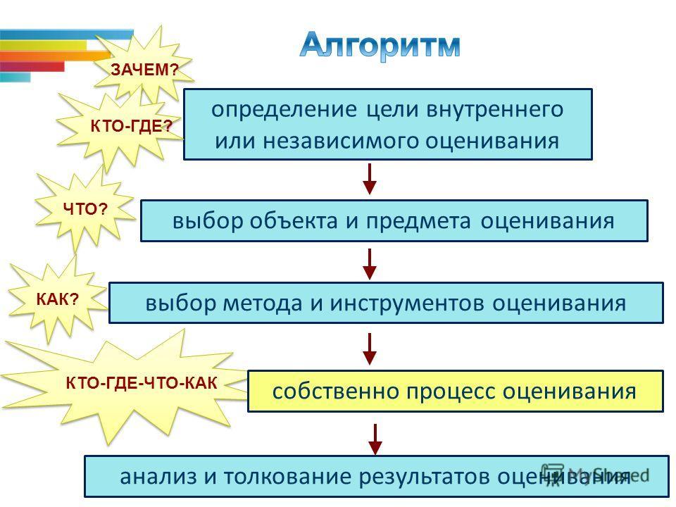 33 КТО-ГДЕ-ЧТО-КАК определение цели внутреннего или независимого оценивания выбор объекта и предмета оценивания выбор метода и инструментов оценивания ЗАЧЕМ? ЧТО? КАК? собственно процесс оценивания КТО-ГДЕ? анализ и толкование результатов оценивания
