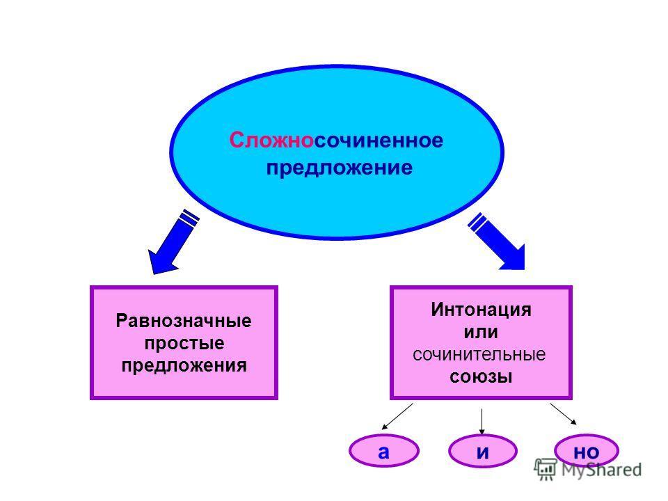 Сложносочиненное предложение Равнозначные простые предложения Интонация или сочинительные союзы ано и