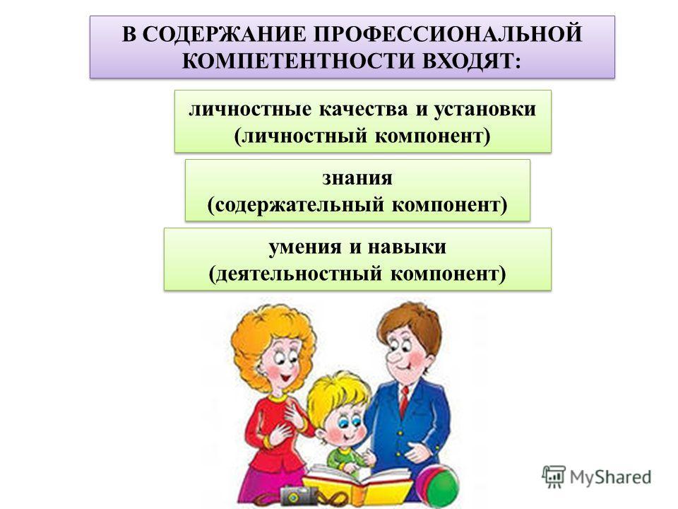 В СОДЕРЖАНИЕ ПРОФЕССИОНАЛЬНОЙ КОМПЕТЕНТНОСТИ ВХОДЯТ: личностные качества и установки (личностный компонент) личностные качества и установки (личностный компонент) знания (содержательный компонент) знания (содержательный компонент) умения и навыки (де