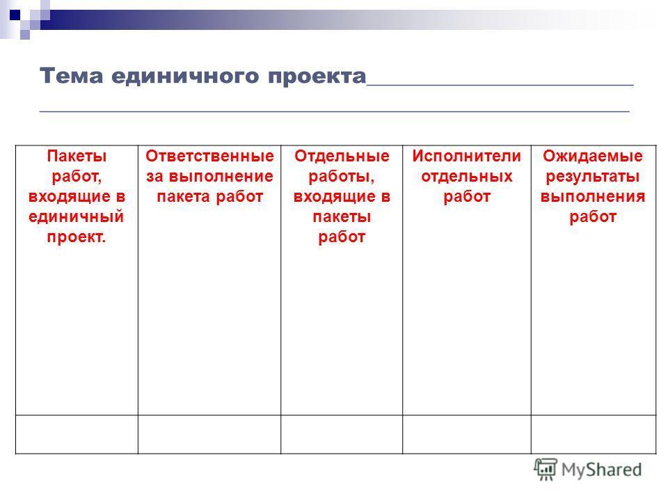 Пакеты работ, входящие в единичный проект. Ответственные за выполнение пакета работ Отдельные работы, входящие в пакеты работ Исполнители отдельных работ Ожидаемые результаты выполнения работ Тема единичного проекта________________________ __________