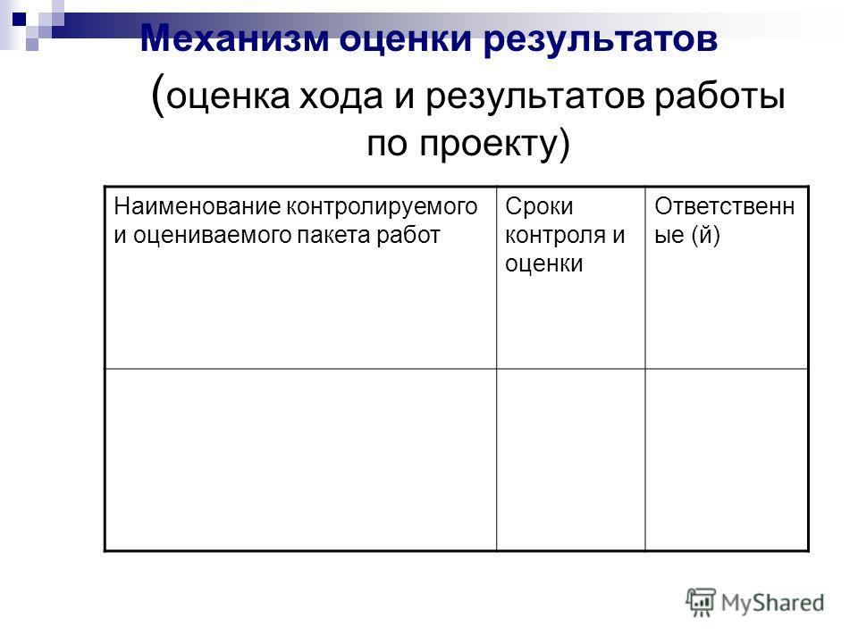Механизм оценки результатов ( оценка хода и результатов работы по проекту) Наименование контролируемого и оцениваемого пакета работ Сроки контроля и оценки Ответственн ые (й)