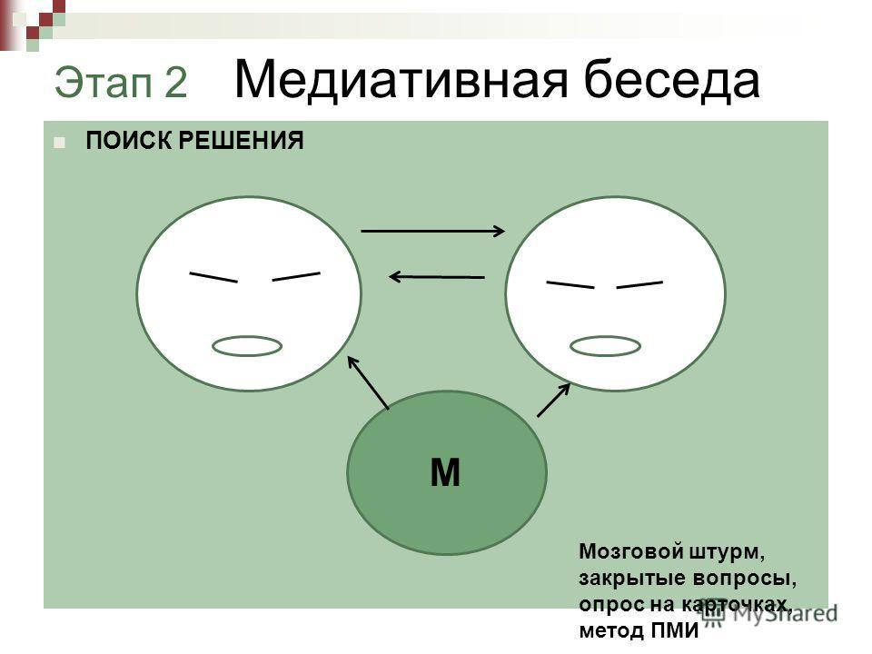 Этап 2 Медиативная беседа ПОИСК РЕШЕНИЯ М Мозговой штурм, закрытые вопросы, опрос на карточках, метод ПМИ