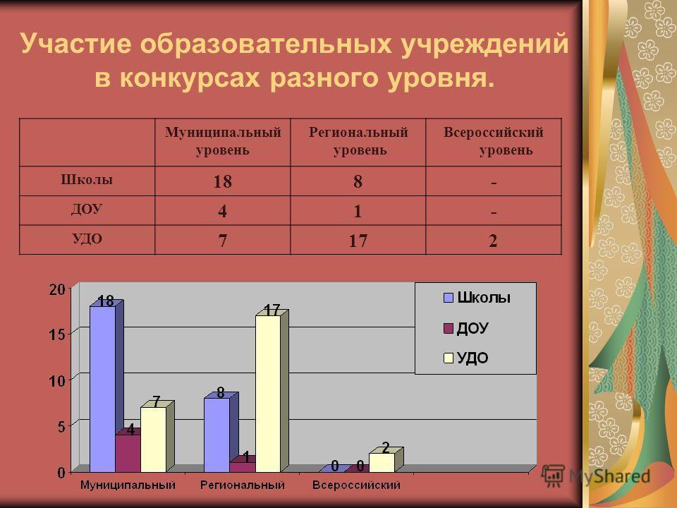 Участие образовательных учреждений в конкурсах разного уровня. Муниципальный уровень Региональный уровень Всероссийский уровень Школы 188- ДОУ 41- УДО 7172