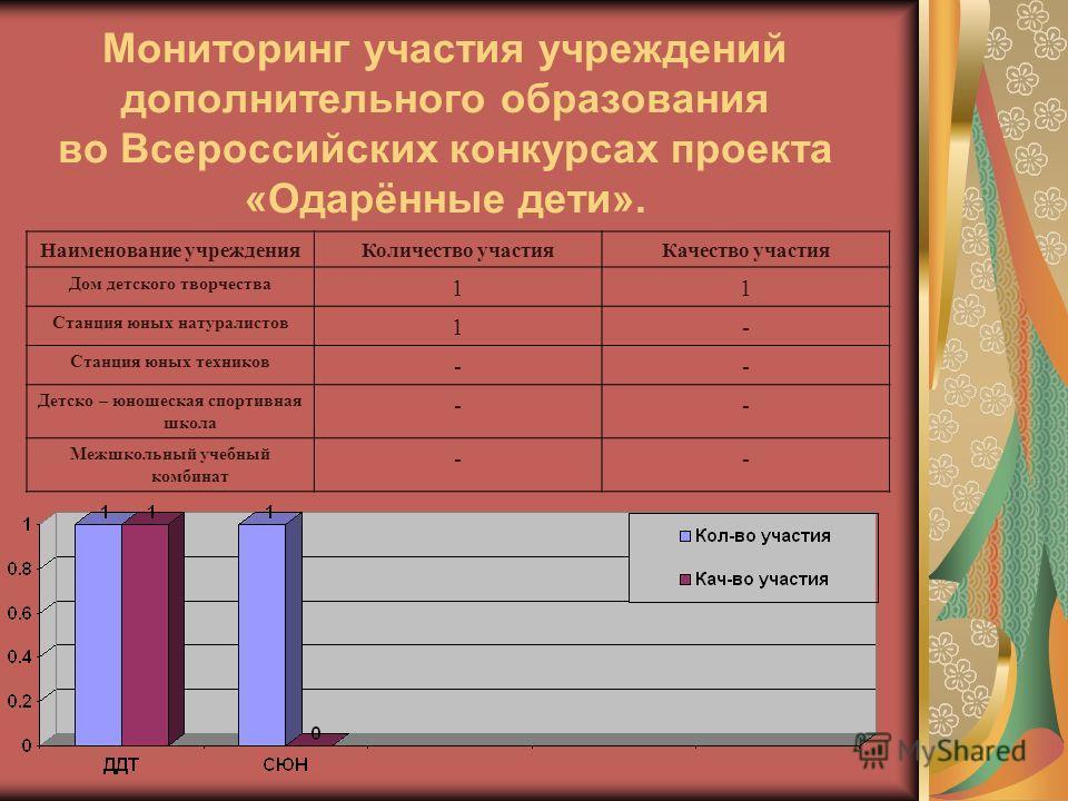 Мониторинг участия учреждений дополнительного образования во Всероссийских конкурсах проекта «Одарённые дети». Наименование учрежденияКоличество участияКачество участия Дом детского творчества 11 Станция юных натуралистов 1- Станция юных техников --