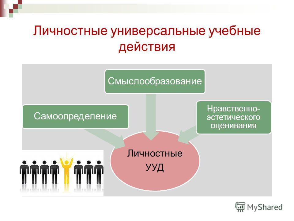 Личностные универсальные учебные действия Личностные УУД Самоопределение Смыслообразование Нравственно- эстетического оценивания
