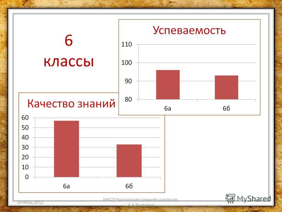 октябрь,2012 МКОУ Чухломская средняя школа им. А.А.Яковлева 6 классы