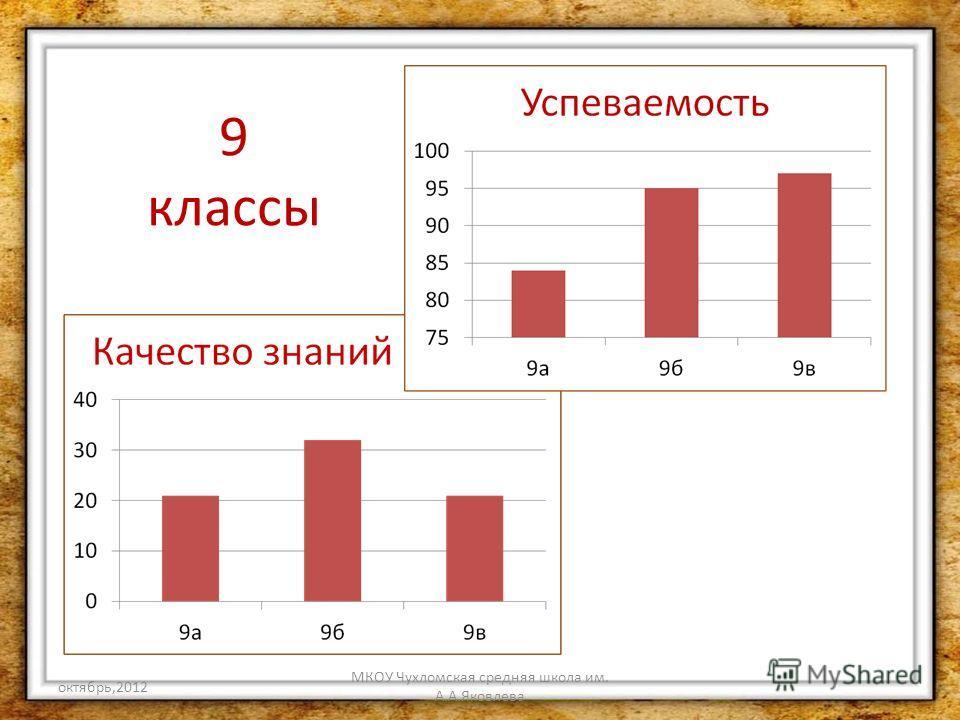 октябрь,2012 МКОУ Чухломская средняя школа им. А.А.Яковлева 9 классы