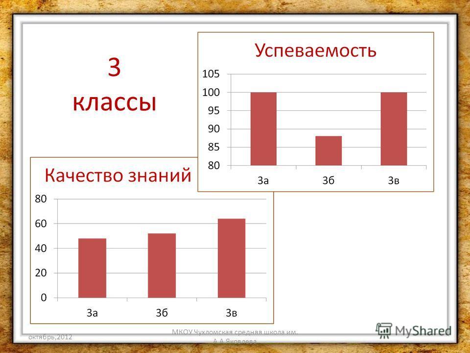 октябрь,2012 МКОУ Чухломская средняя школа им. А.А.Яковлева 3 классы